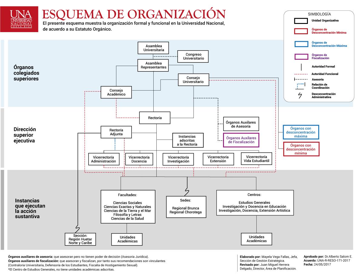Esquema de Organización UNA