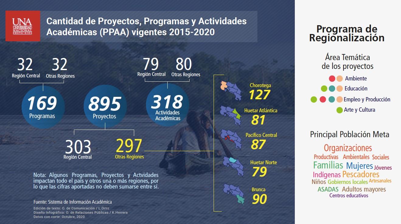 Programa de Regionalización UNA